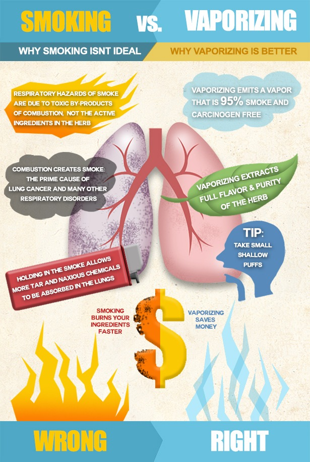 Smoking-vs-Vaporizing-Final