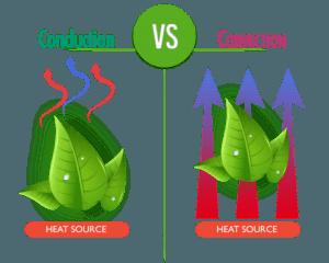 Conduction Convection